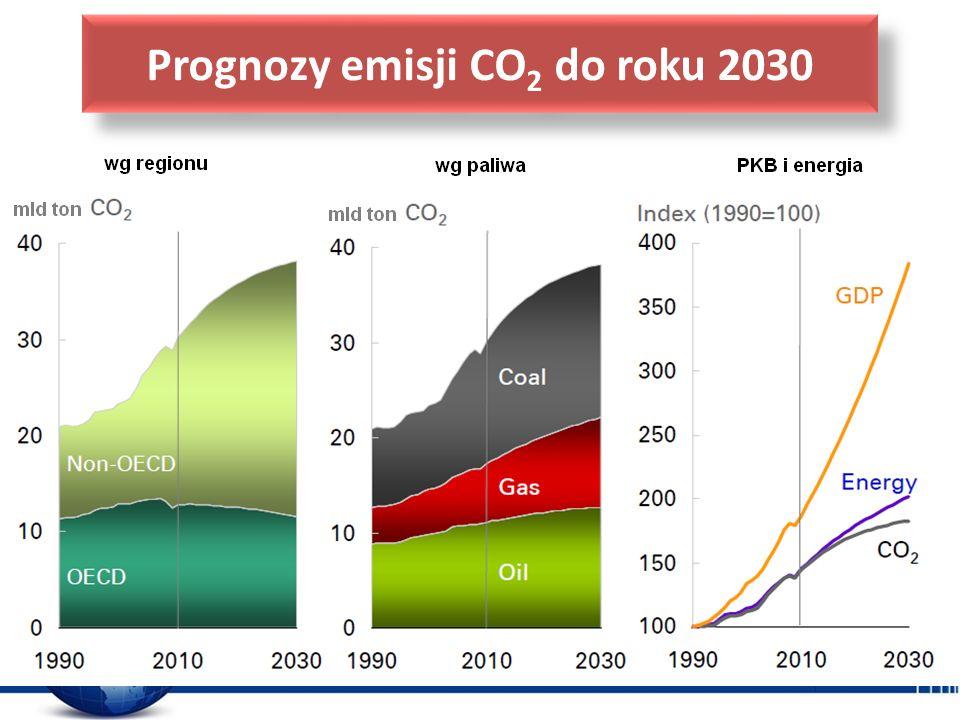 Prognozy emisji CO 2 do roku 2030