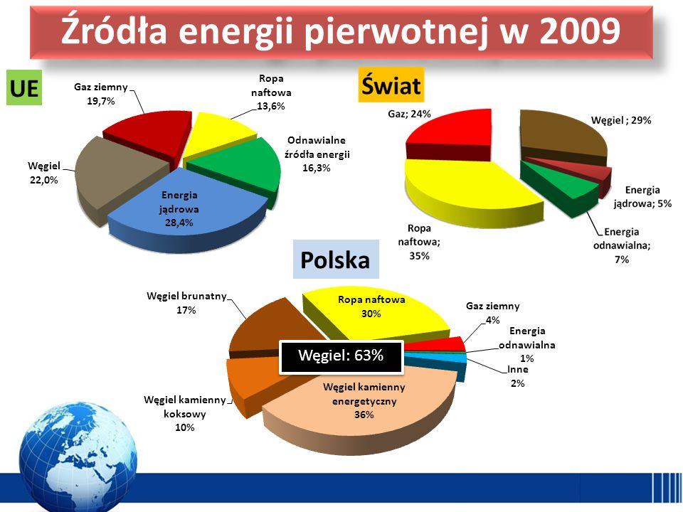 Źródła energii pierwotnej w 2009 Węgiel: 63% Polska
