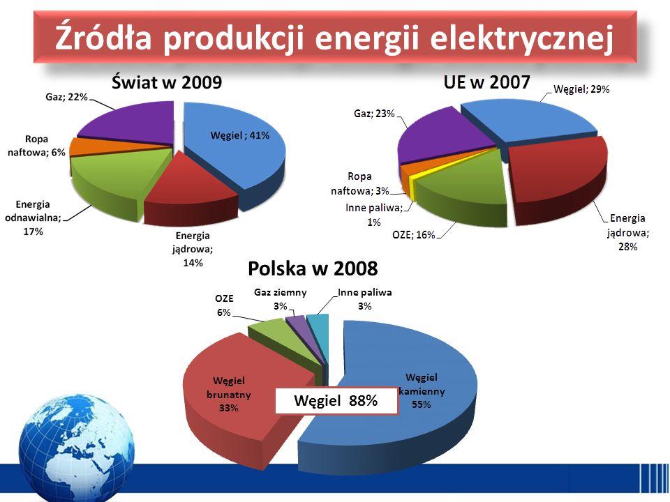 Źródła produkcji energii elektrycznej Węgiel 88% Polska w 2008
