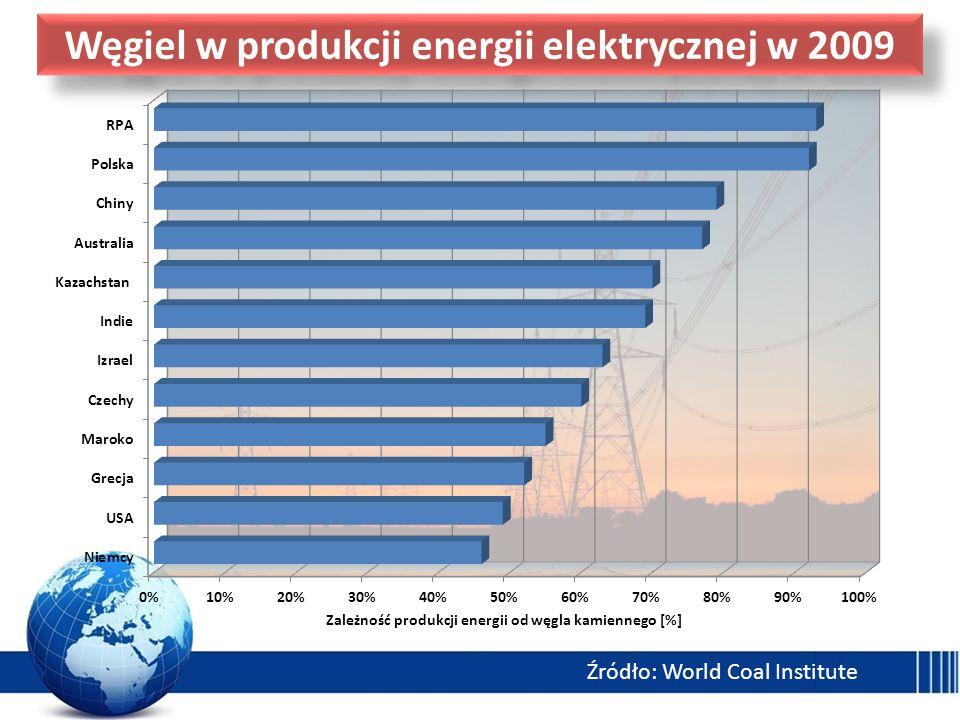 Węgiel w produkcji energii elektrycznej w 2009 Źródło: World Coal Institute