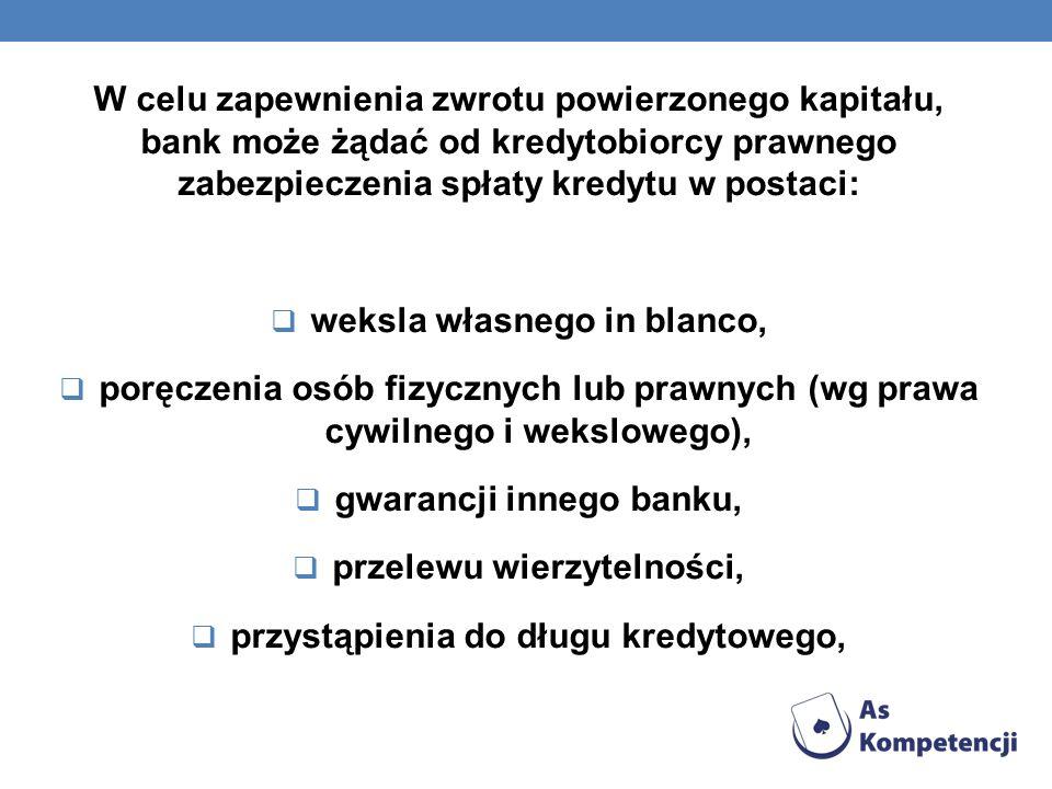 W celu zapewnienia zwrotu powierzonego kapitału, bank może żądać od kredytobiorcy prawnego zabezpieczenia spłaty kredytu w postaci: weksla własnego in