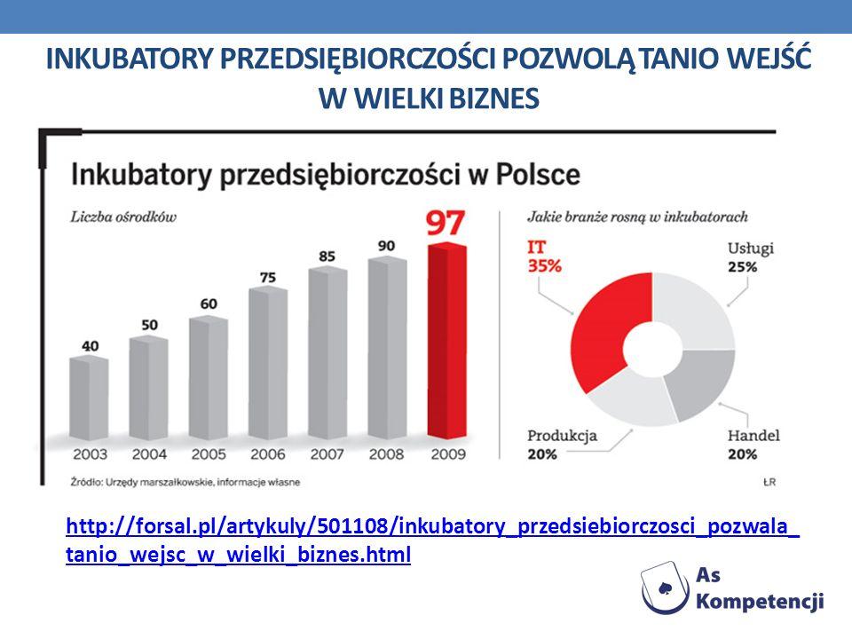 INKUBATORY PRZEDSIĘBIORCZOŚCI POZWOLĄ TANIO WEJŚĆ W WIELKI BIZNES http://forsal.pl/artykuly/501108/inkubatory_przedsiebiorczosci_pozwala_ tanio_wejsc_