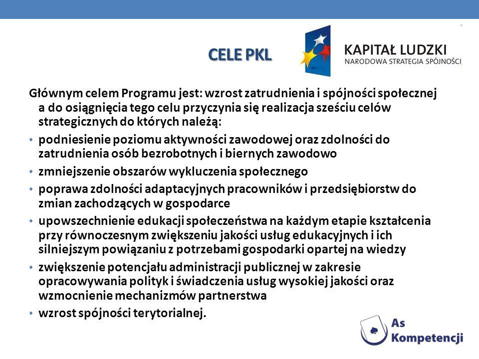 CELE PKL Głównym celem Programu jest: wzrost zatrudnienia i spójności społecznej a do osiągnięcia tego celu przyczynia się realizacja sześciu celów st