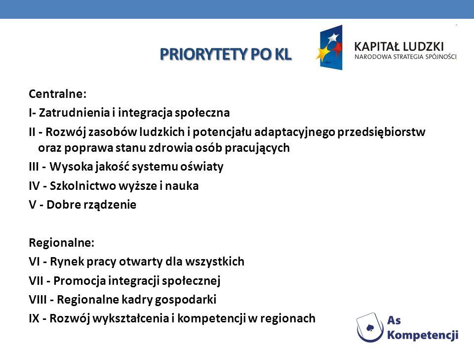 PRIORYTETY PO KL Centralne: I- Zatrudnienia i integracja społeczna II - Rozwój zasobów ludzkich i potencjału adaptacyjnego przedsiębiorstw oraz popraw