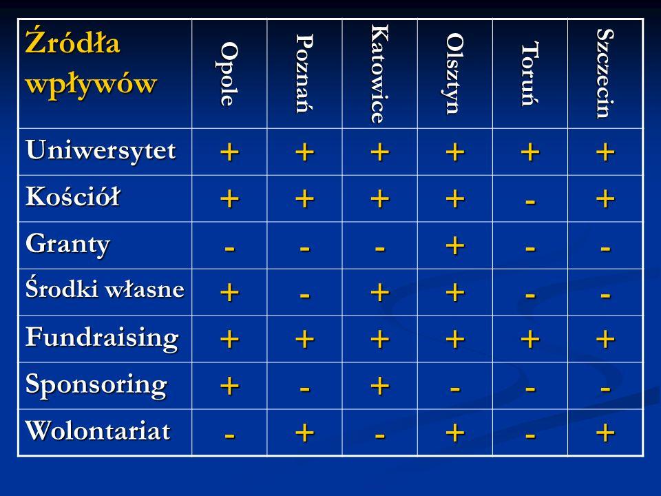 Źródła wpływów OpolePoznańKatowiceOlsztynToruńSzczecin Uniwersytet ++++++ Kościół ++++-+ Granty ---+-- Środki własne +-++-- Fundraising ++++++ Sponsoring +-+--- Wolontariat -+-+-+
