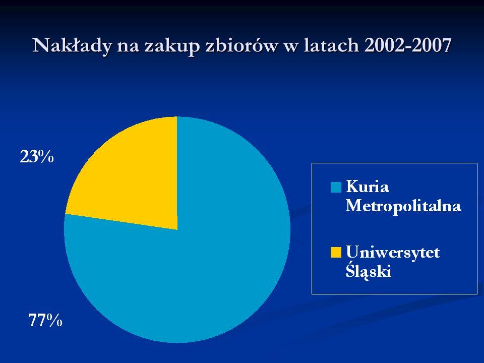 Nakłady na zakup zbiorów w latach 2002-2007