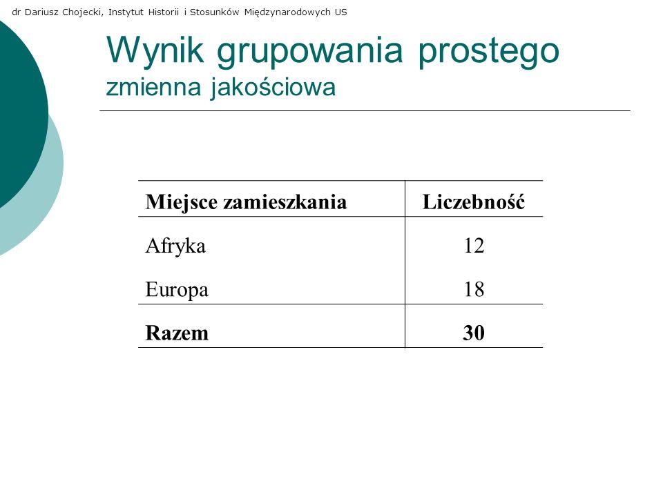Wynik grupowania prostego zmienna jakościowa Miejsce zamieszkaniaLiczebność Afryka12 Europa18 Razem30 dr Dariusz Chojecki, Instytut Historii i Stosunk