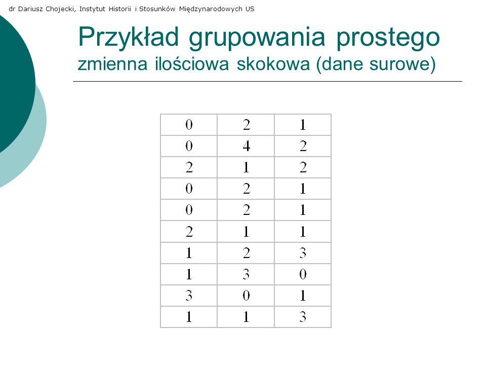 Przykład grupowania prostego zmienna ilościowa skokowa (dane surowe) dr Dariusz Chojecki, Instytut Historii i Stosunków Międzynarodowych US