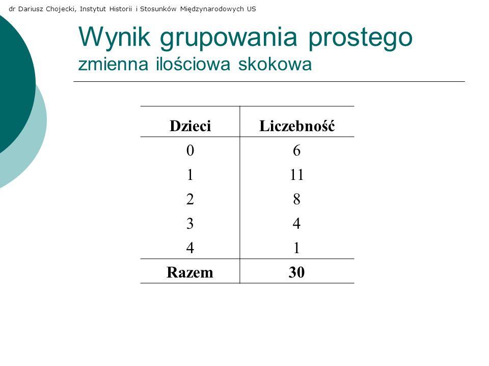 Wynik grupowania prostego zmienna ilościowa skokowa DzieciLiczebność 06 111 28 34 41 Razem30 dr Dariusz Chojecki, Instytut Historii i Stosunków Między