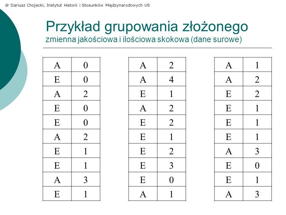 Przykład grupowania złożonego zmienna jakościowa i ilościowa skokowa (dane surowe) A0A2A1 E0A4A2 A2E1E2 E0A2E1 E0E2E1 A2E1E1 E1E2A3 E1E3E0 A3E0E1 E1A1