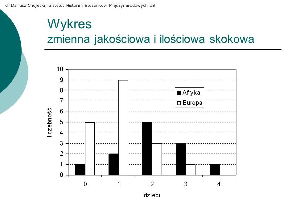 Wykres zmienna jakościowa i ilościowa skokowa dr Dariusz Chojecki, Instytut Historii i Stosunków Międzynarodowych US