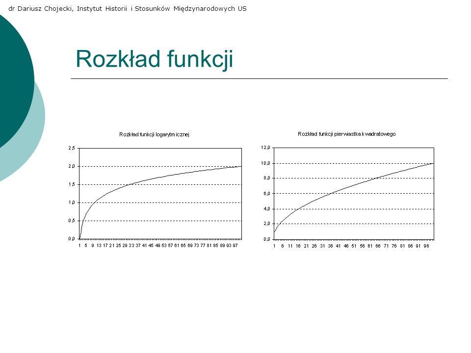 Rozkład funkcji dr Dariusz Chojecki, Instytut Historii i Stosunków Międzynarodowych US