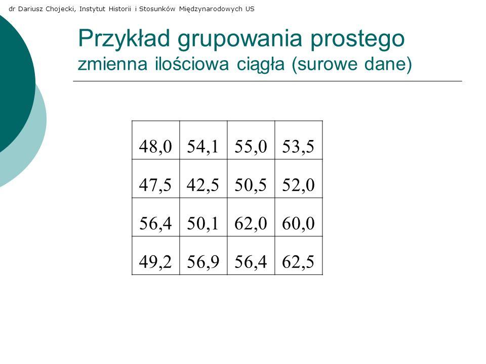 Przykład grupowania prostego zmienna ilościowa ciągła (surowe dane) 48,054,155,053,5 47,542,550,552,0 56,450,162,060,0 49,256,956,462,5 dr Dariusz Cho