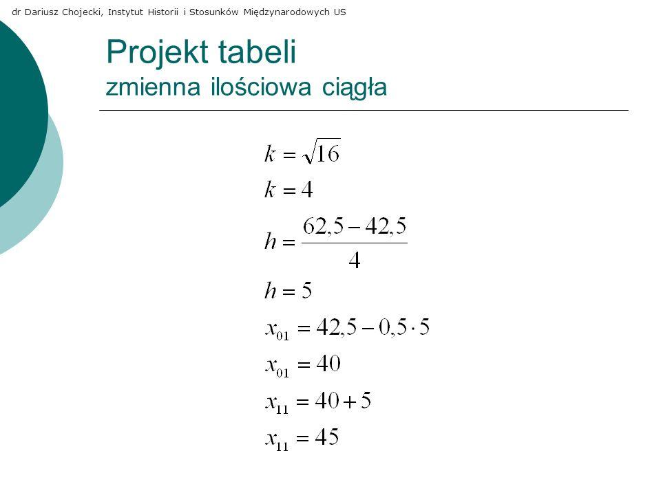 Projekt tabeli zmienna ilościowa ciągła dr Dariusz Chojecki, Instytut Historii i Stosunków Międzynarodowych US