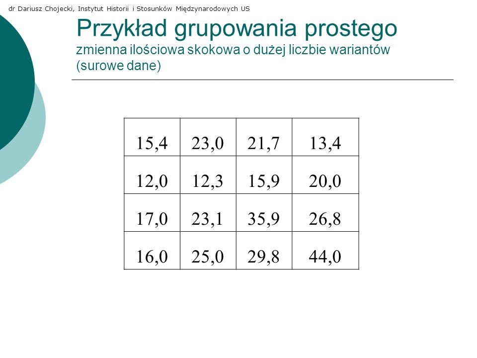 Przykład grupowania prostego zmienna ilościowa skokowa o dużej liczbie wariantów (surowe dane) 15,423,021,713,4 12,012,315,920,0 17,023,135,926,8 16,0