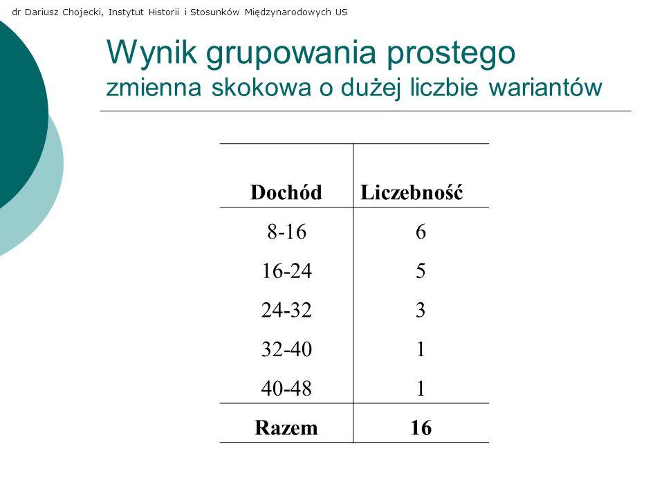 Wynik grupowania prostego zmienna skokowa o dużej liczbie wariantów DochódLiczebność 8-166 16-245 24-323 32-401 40-481 Razem16 dr Dariusz Chojecki, In