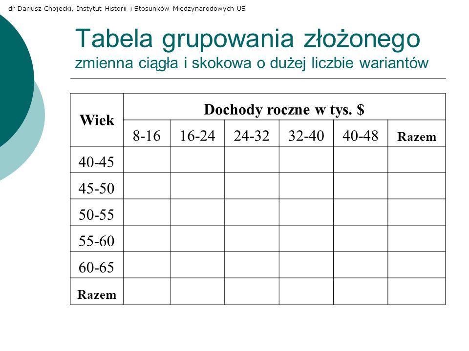 Tabela grupowania złożonego zmienna ciągła i skokowa o dużej liczbie wariantów Wiek Dochody roczne w tys. $ 8-1616-2424-3232-4040-48 Razem 40-45 45-50