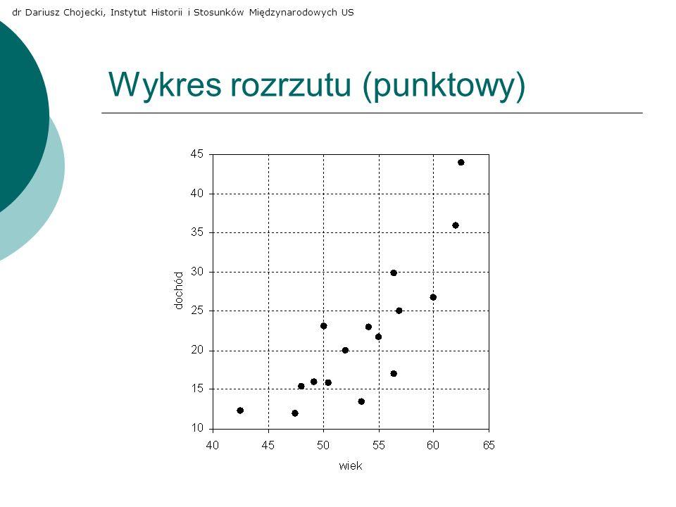 Wykres rozrzutu (punktowy) dr Dariusz Chojecki, Instytut Historii i Stosunków Międzynarodowych US