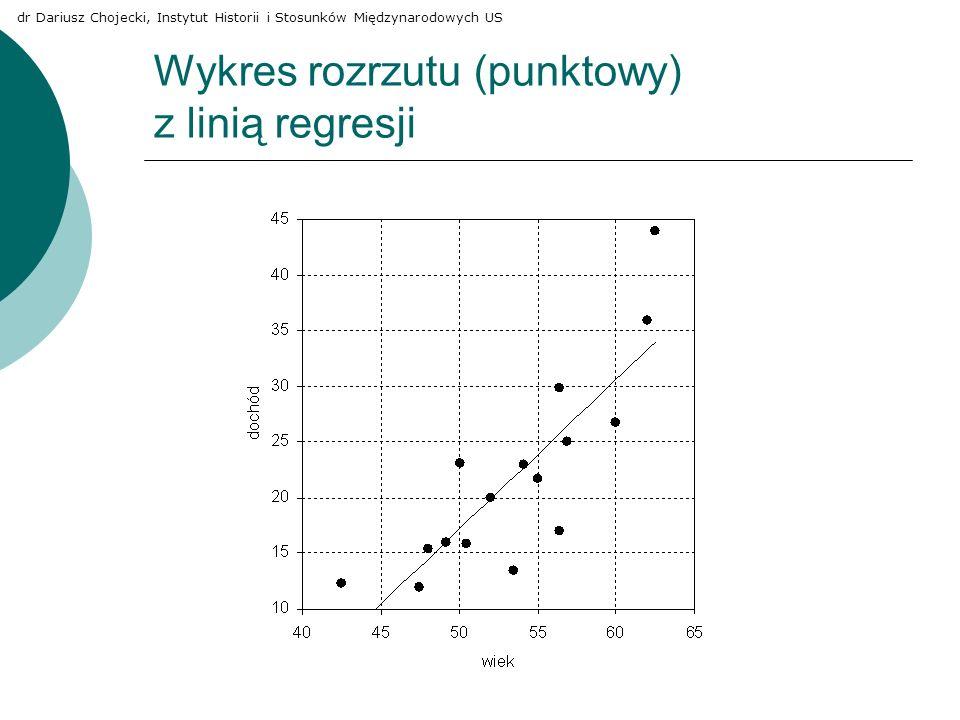 Wykres rozrzutu (punktowy) z linią regresji dr Dariusz Chojecki, Instytut Historii i Stosunków Międzynarodowych US