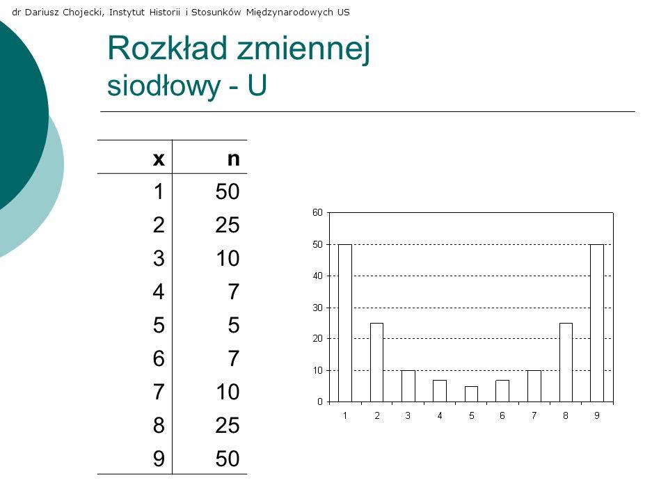 Rozkład zmiennej siodłowy - U xn 150 225 310 47 55 67 7 825 950 dr Dariusz Chojecki, Instytut Historii i Stosunków Międzynarodowych US