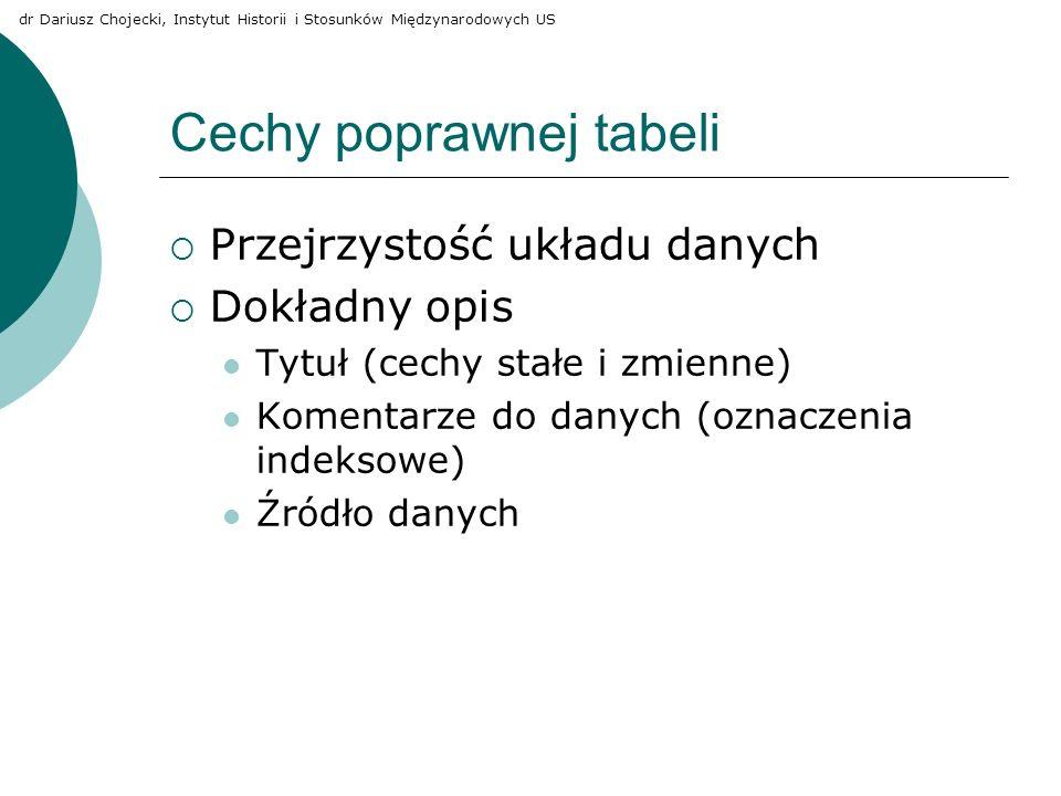 Cechy poprawnej tabeli Przejrzystość układu danych Dokładny opis Tytuł (cechy stałe i zmienne) Komentarze do danych (oznaczenia indeksowe) Źródło dany