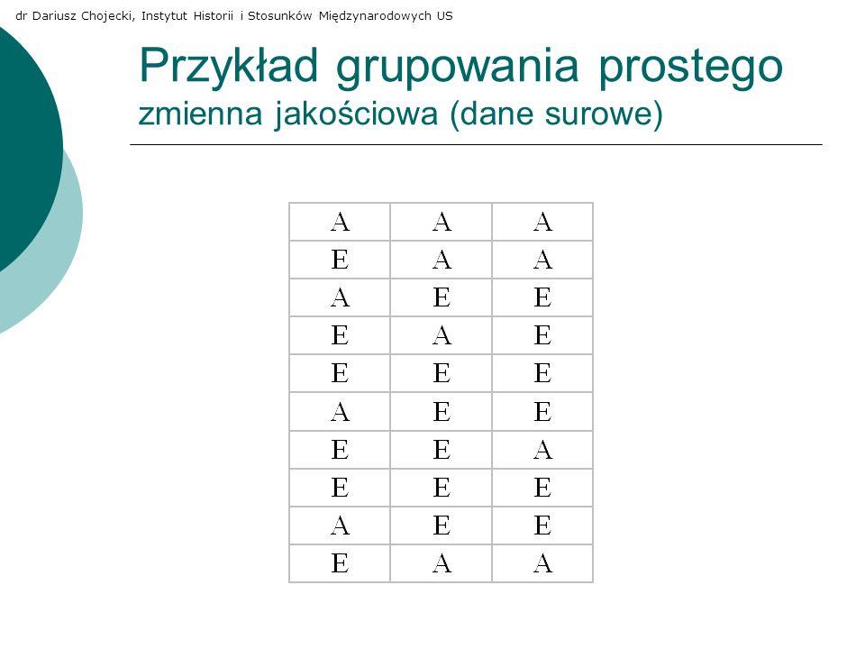 Przykład grupowania prostego zmienna jakościowa (dane surowe) dr Dariusz Chojecki, Instytut Historii i Stosunków Międzynarodowych US