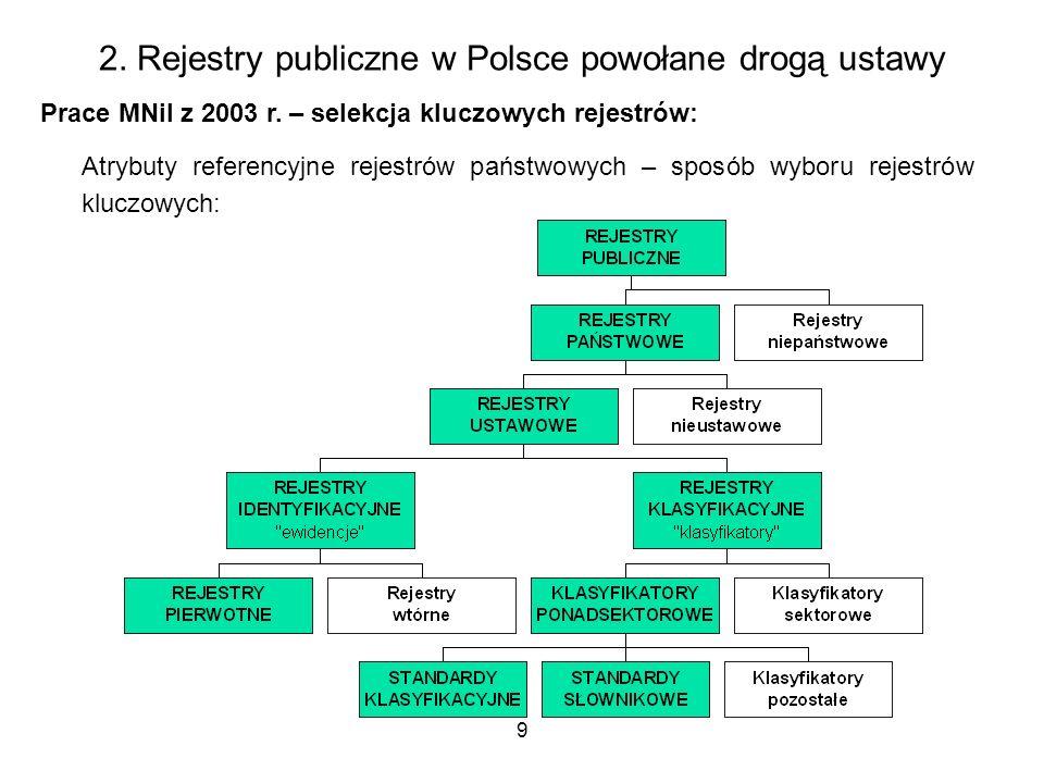 9 2. Rejestry publiczne w Polsce powołane drogą ustawy Prace MNiI z 2003 r. – selekcja kluczowych rejestrów: Atrybuty referencyjne rejestrów państwowy