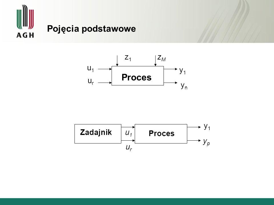 Schemat układu regulacji - węzeł sumacyjny Błędem ( uchybem ) regulacji nazywamy różnicę pomiędzy sygnałem zadanym i sygnałem wyjściowym z procesu: i = w i - y i Układem zamkniętym ( układem ze sprzężeniem zwrotnym ) nazywamy układ, w którym sygnały wyjściowe z procesu mogą oddziaływać na jego wejście.