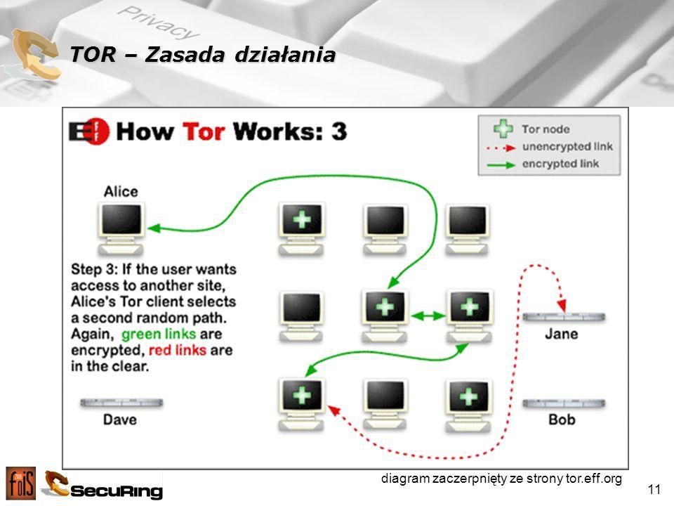 11 TOR – Zasada działania diagram zaczerpnięty ze strony tor.eff.org