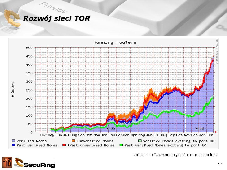 14 Rozwój sieci TOR 20062005 źródło: http://www.noreply.org/tor-running-routers/