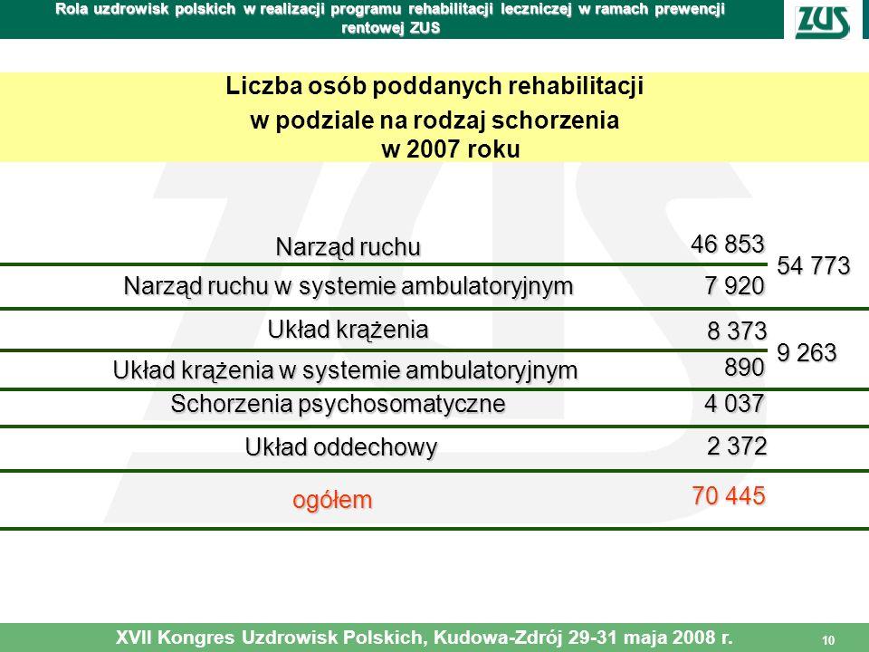 10 Rola uzdrowisk polskich w realizacji programu rehabilitacji leczniczej w ramach prewencji rentowej ZUS Liczba osób poddanych rehabilitacji w podzia