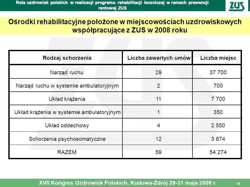 14 Rola uzdrowisk polskich w realizacji programu rehabilitacji leczniczej w ramach prewencji rentowej ZUS Ośrodki rehabilitacyjne położone w miejscowo