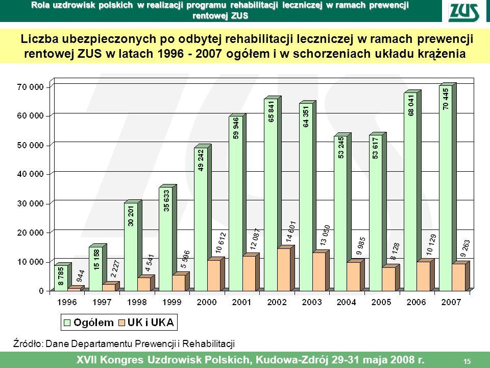 15 Rola uzdrowisk polskich w realizacji programu rehabilitacji leczniczej w ramach prewencji rentowej ZUS Źródło: Dane Departamentu Prewencji i Rehabi
