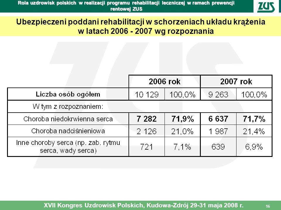 16 Rola uzdrowisk polskich w realizacji programu rehabilitacji leczniczej w ramach prewencji rentowej ZUS Ubezpieczeni poddani rehabilitacji w schorze
