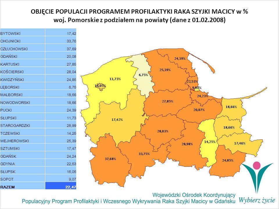 OBJĘCIE POPULACJI PROGRAMEM PROFILAKTYKI RAKA SZYJKI MACICY w % woj. Pomorskie z podziałem na powiaty (dane z 01.02.2008) BYTOWSKI17,42 CHOJNICKI33,76
