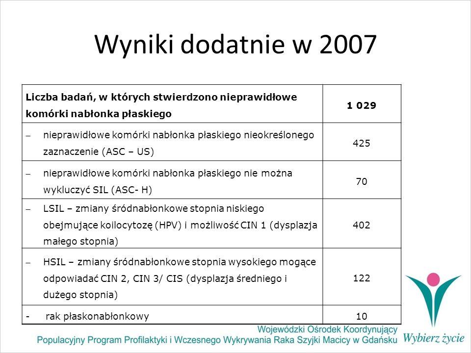 Wyniki dodatnie w 2007 Liczba badań, w których stwierdzono nieprawidłowe komórki nabłonka płaskiego 1 029 nieprawidłowe komórki nabłonka płaskiego nie