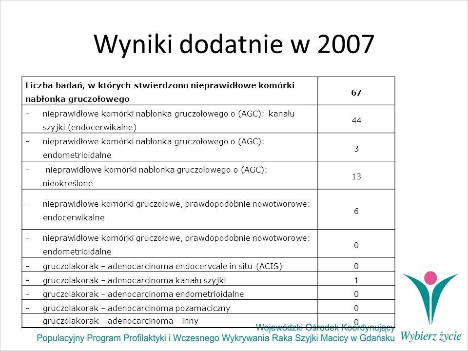 Wyniki dodatnie w 2007 Liczba badań, w których stwierdzono nieprawidłowe komórki nabłonka gruczołowego 67 nieprawidłowe komórki nabłonka gruczołowego