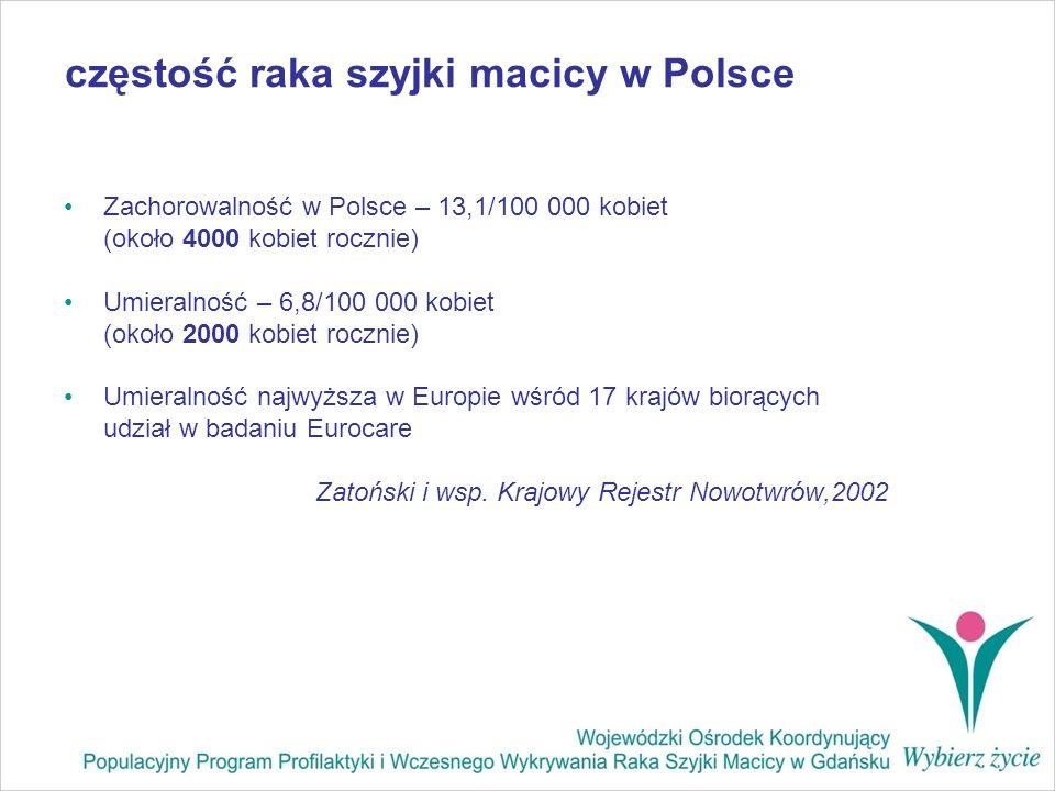 częstość raka szyjki macicy w Polsce Zachorowalność w Polsce – 13,1/100 000 kobiet (około 4000 kobiet rocznie) Umieralność – 6,8/100 000 kobiet (około