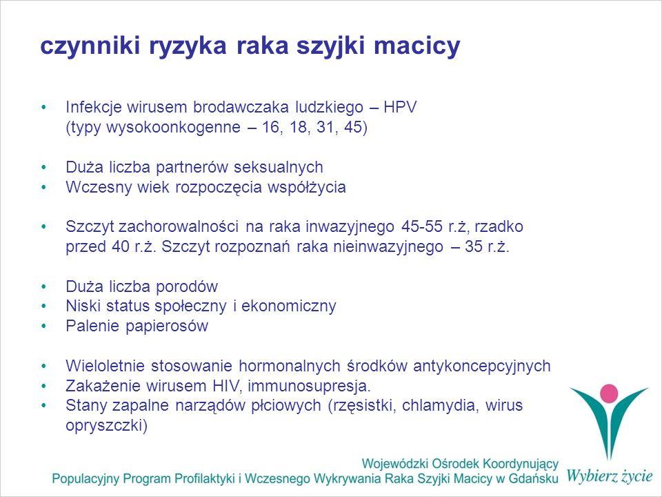 czynniki ryzyka raka szyjki macicy Infekcje wirusem brodawczaka ludzkiego – HPV (typy wysokoonkogenne – 16, 18, 31, 45) Duża liczba partnerów seksualn