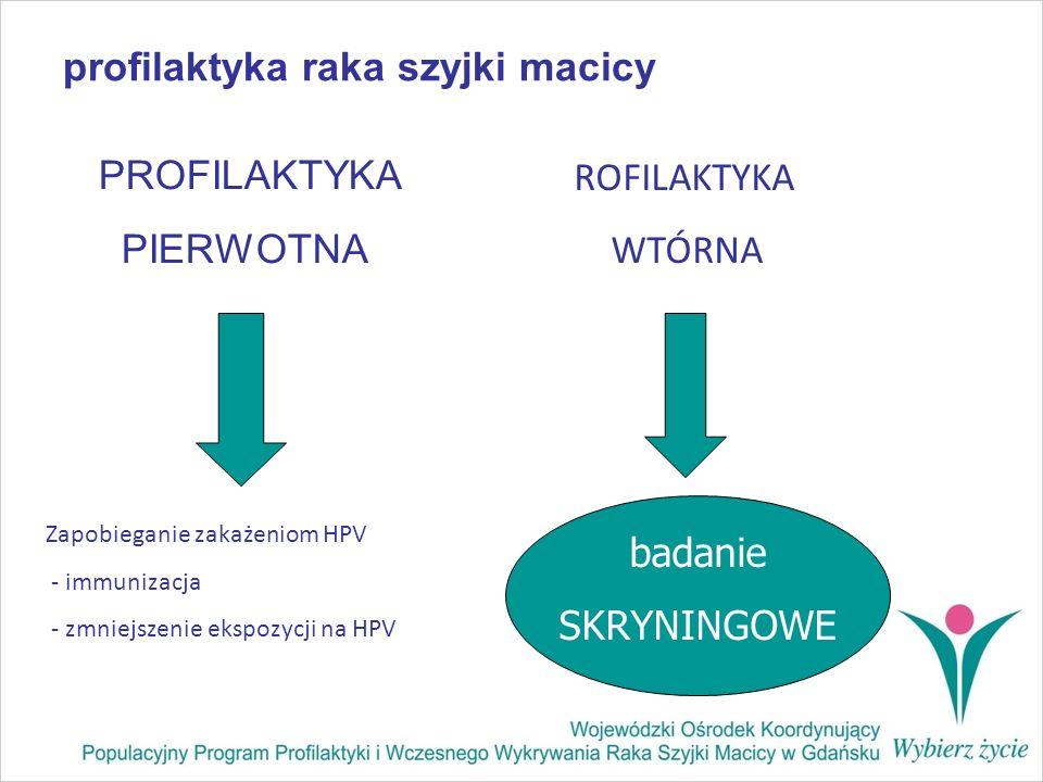 profilaktyka raka szyjki macicy PROFILAKTYKA PIERWOTNA ROFILAKTYKA WTÓRNA Zapobieganie zakażeniom HPV - immunizacja - zmniejszenie ekspozycji na HPV b
