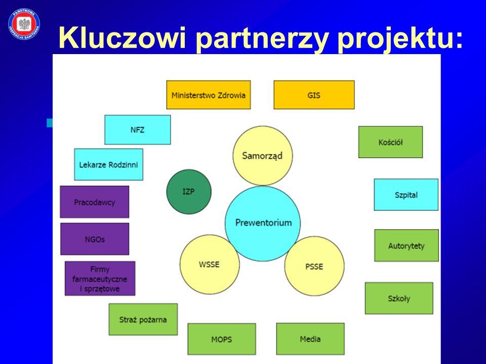 Kluczowi partnerzy projektu: