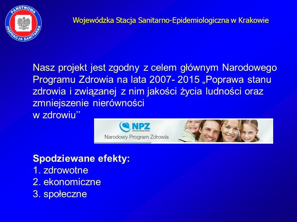 Wojewódzka Stacja Sanitarno-Epidemiologiczna w Krakowie Nasz projekt jest zgodny z celem głównym Narodowego Programu Zdrowia na lata 2007- 2015 Popraw