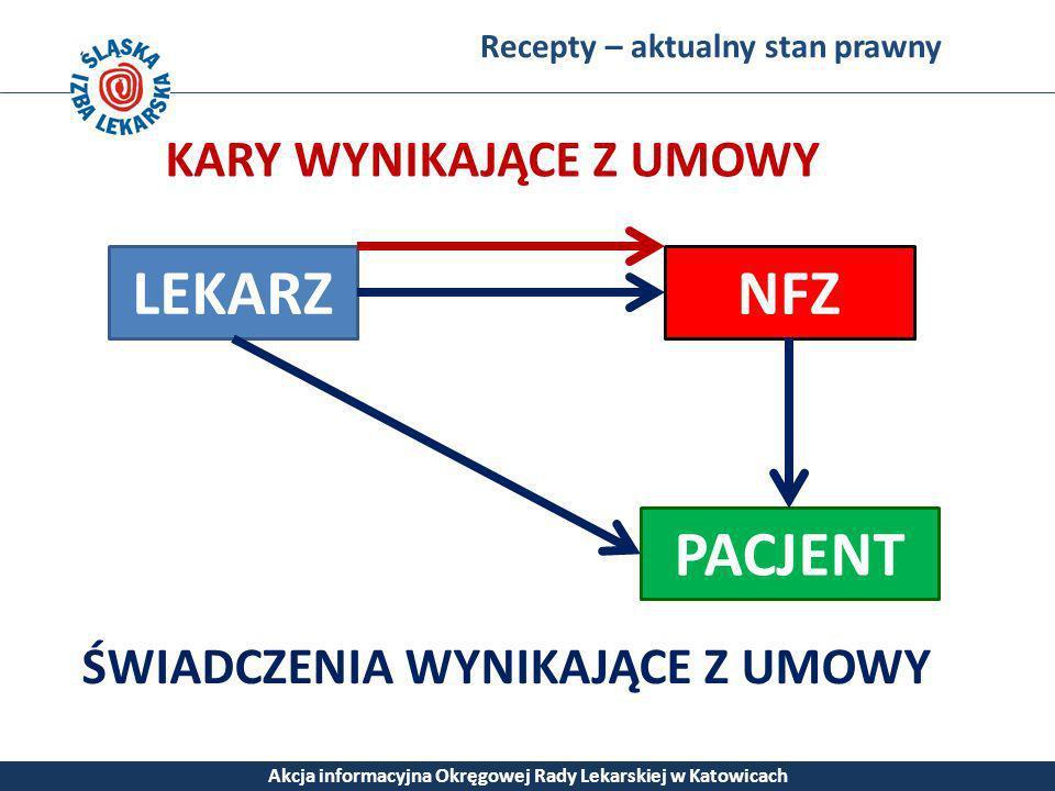 Recepty – aktualny stan prawny Akcja informacyjna Okręgowej Rady Lekarskiej w Katowicach LEKARZ PACJENT NFZ ŚWIADCZENIA WYNIKAJĄCE Z UMOWY KARY WYNIKA