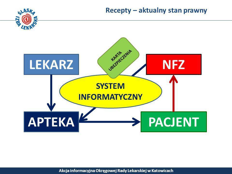 Recepty – aktualny stan prawny Akcja informacyjna Okręgowej Rady Lekarskiej w Katowicach LEKARZ PACJENT NFZ APTEKA SYSTEM INFORMATYCZNY KARTA UBEZPIEC