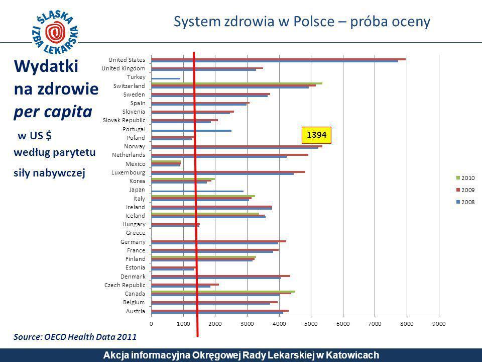 System zdrowia w Polsce – próba oceny Akcja informacyjna Okręgowej Rady Lekarskiej w Katowicach Source: OECD Health Data 2011 Wydatki na zdrowie per c