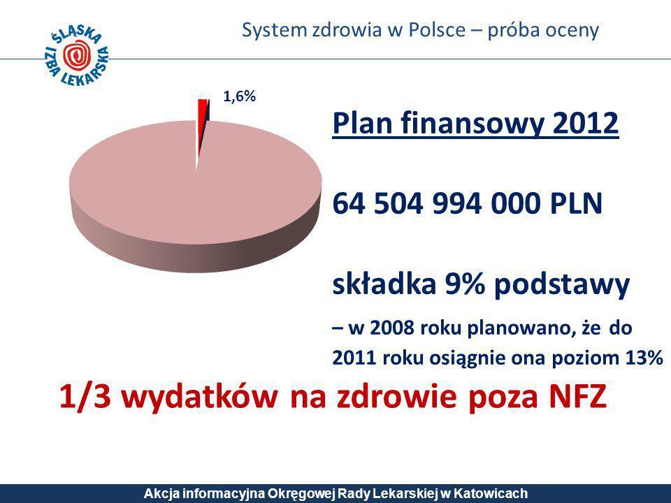 System zdrowia w Polsce – próba oceny Akcja informacyjna Okręgowej Rady Lekarskiej w Katowicach Plan finansowy 2012 64 504 994 000 PLN składka 9% pods