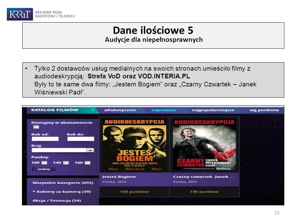 Tylko 2 dostawców usług medialnych na swoich stronach umieściło filmy z audiodeskrypcją: Strefa VoD oraz VOD.INTERIA.PL Były to te same dwa filmy: Jes