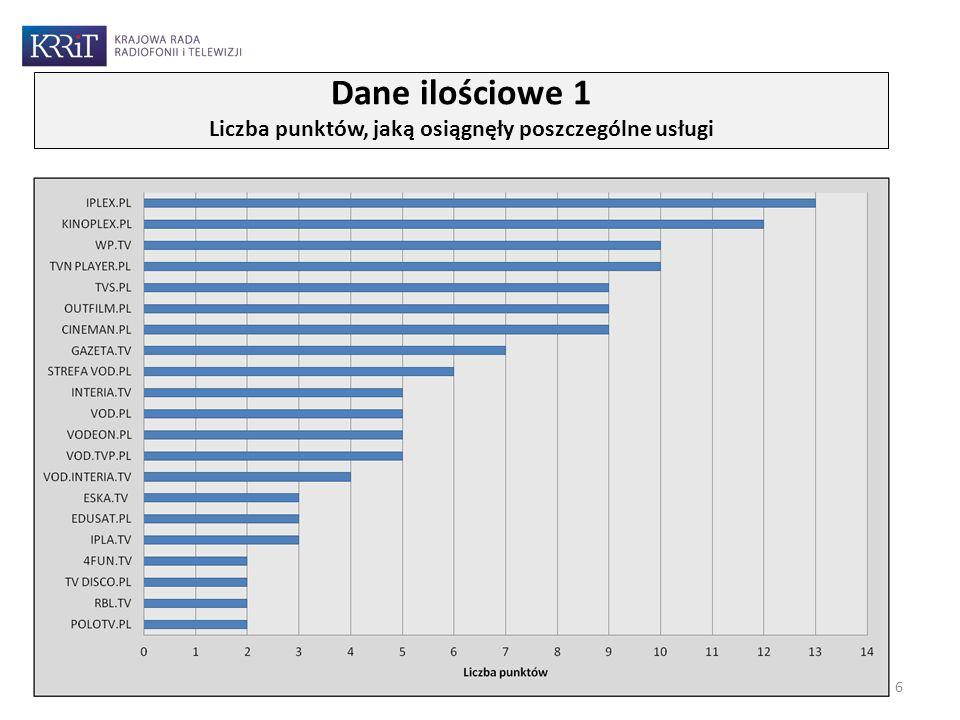 Dane ilościowe 1 Liczba punktów, jaką osiągnęły poszczególne usługi 6