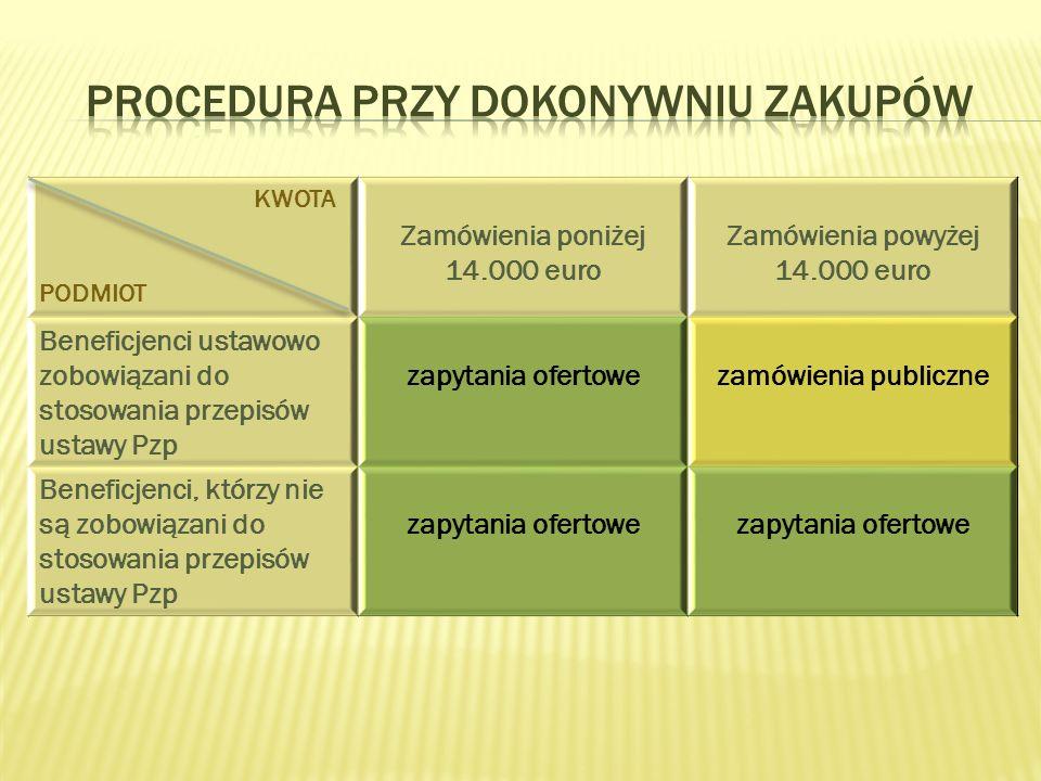 KWOTA PODMIOT Zamówienia poniżej 14.000 euro Zamówienia powyżej 14.000 euro Beneficjenci ustawowo zobowiązani do stosowania przepisów ustawy Pzp zapytania ofertowezamówienia publiczne Beneficjenci, którzy nie są zobowiązani do stosowania przepisów ustawy Pzp zapytania ofertowe