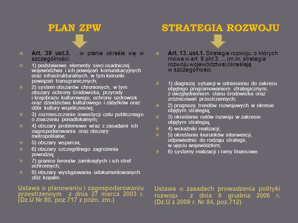 PLAN ZPW STRATEGIA ROZWOJU Ustawa o planowaniu i zagospodarowaniu przestrzennym z dnia 27 marca 2003 r. (Dz.U Nr 80, poz.717 z późn. zm.) Ustawa o zas